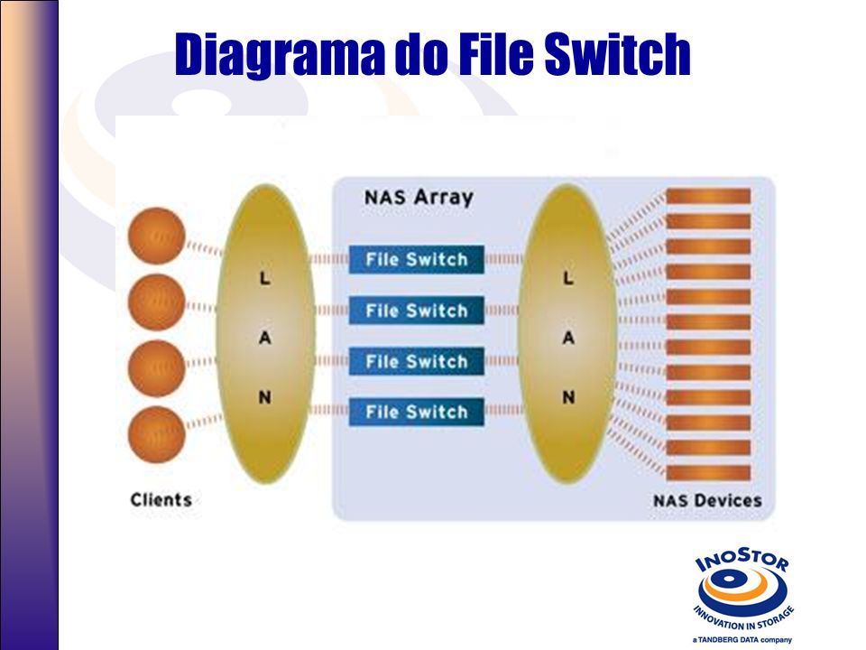 Diagrama do File Switch