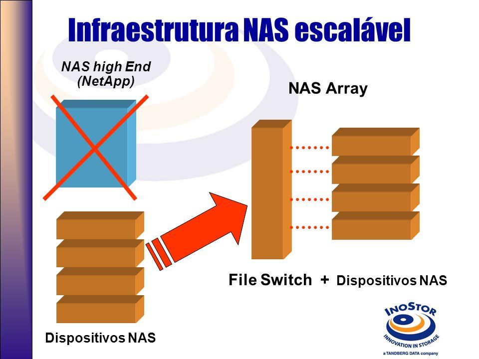 Infraestrutura NAS escalável