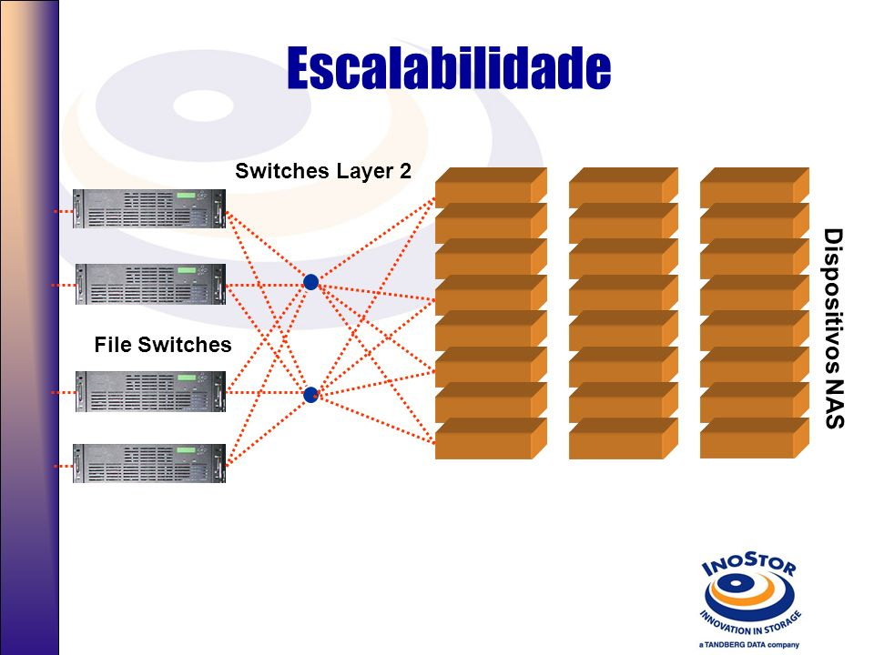 Escalabilidade Switches Layer 2 File Switches Dispositivos NAS