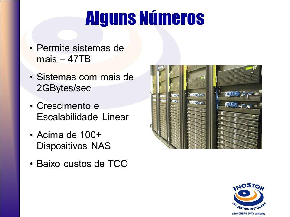 Alguns Números Permite sistemas de mais – 47TB