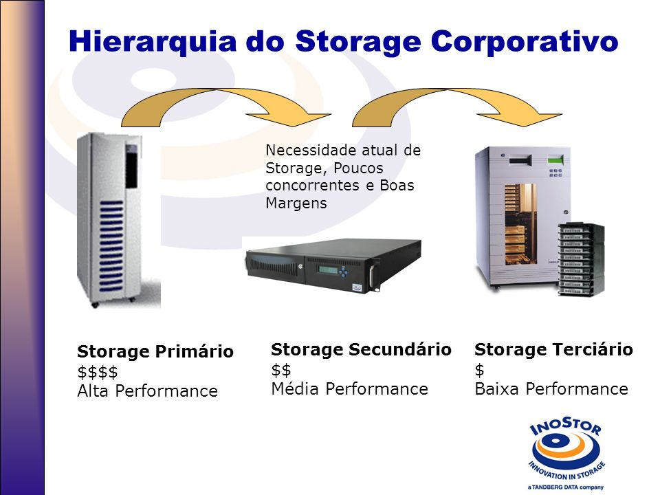 Hierarquia do Storage Corporativo