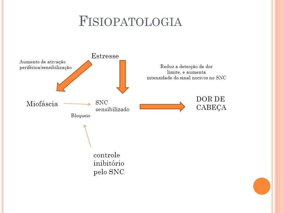 Fisiopatologia Estresse DOR DE CABEÇA Miofáscia