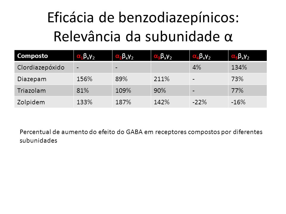 Eficácia de benzodiazepínicos: Relevância da subunidade α