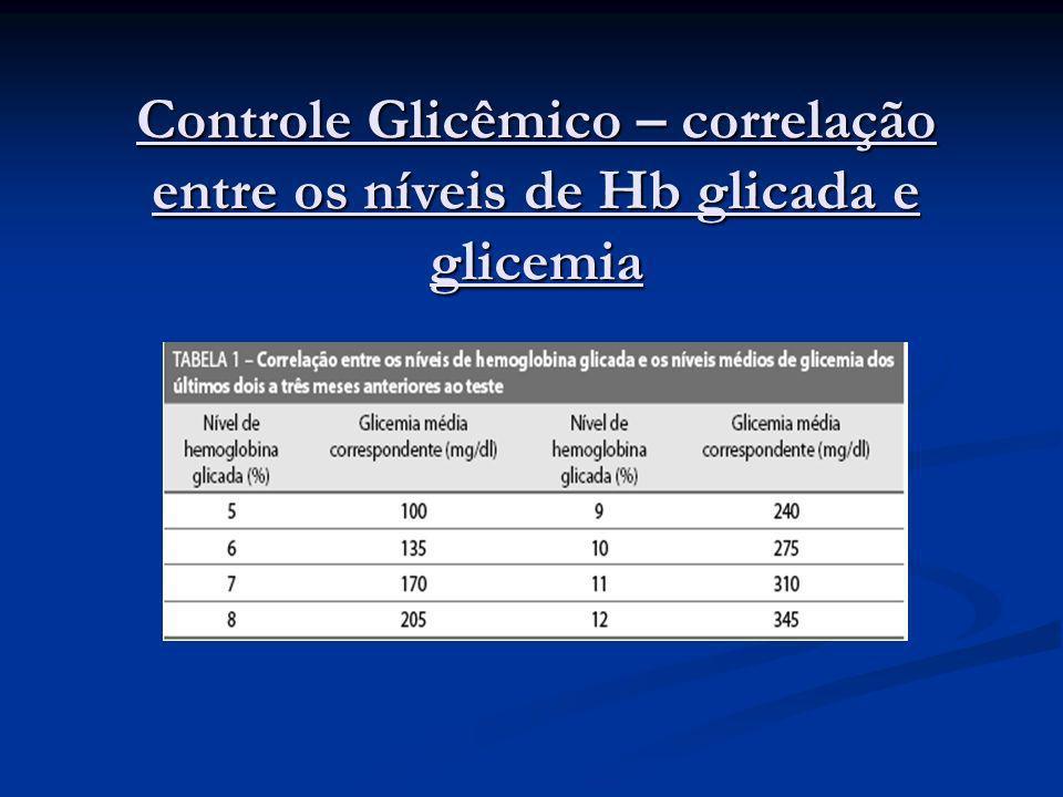 Controle Glicêmico – correlação entre os níveis de Hb glicada e glicemia
