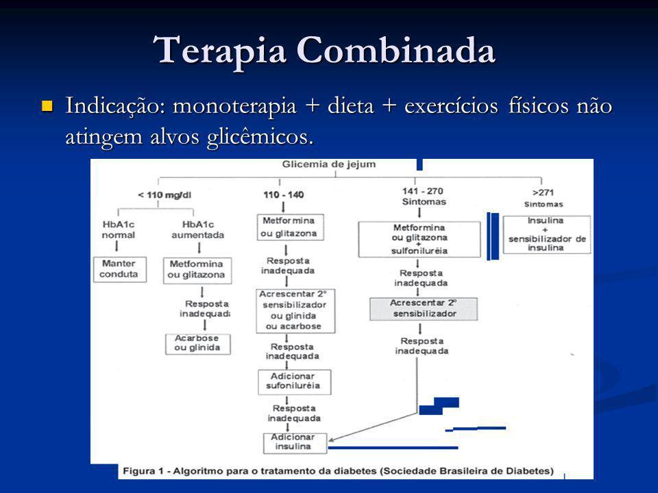 Terapia Combinada Indicação: monoterapia + dieta + exercícios físicos não atingem alvos glicêmicos.