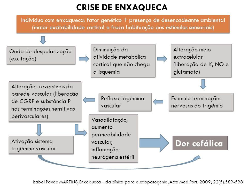 CRISE DE ENXAQUECA Dor cefálica