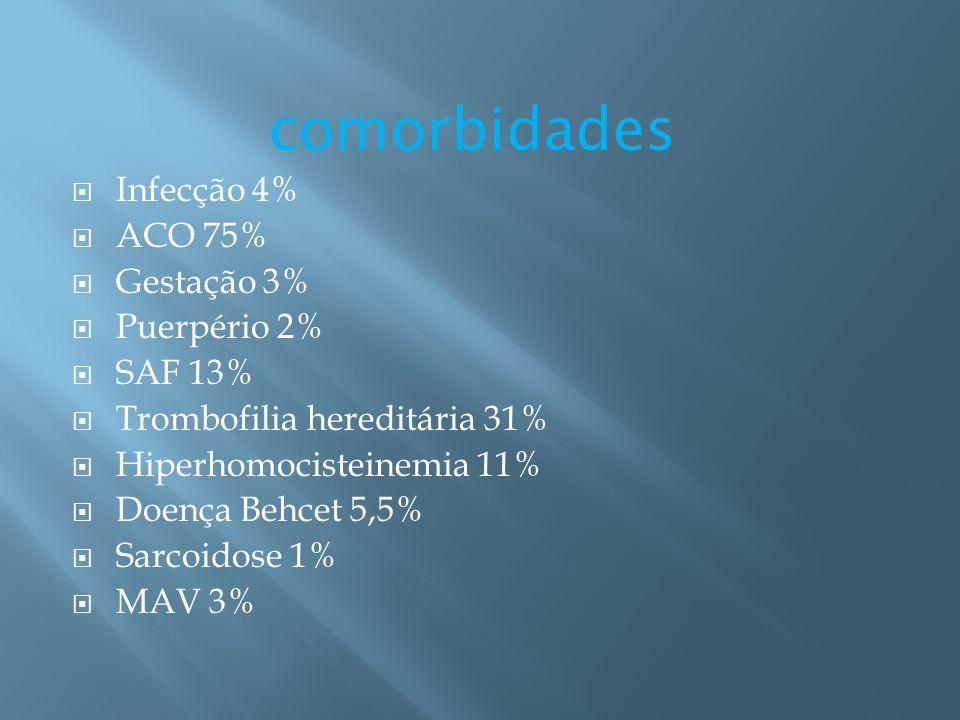 comorbidades Infecção 4% ACO 75% Gestação 3% Puerpério 2% SAF 13%