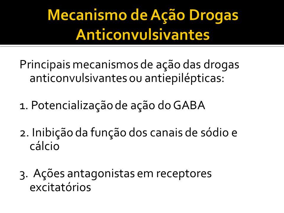 Mecanismo de Ação Drogas Anticonvulsivantes