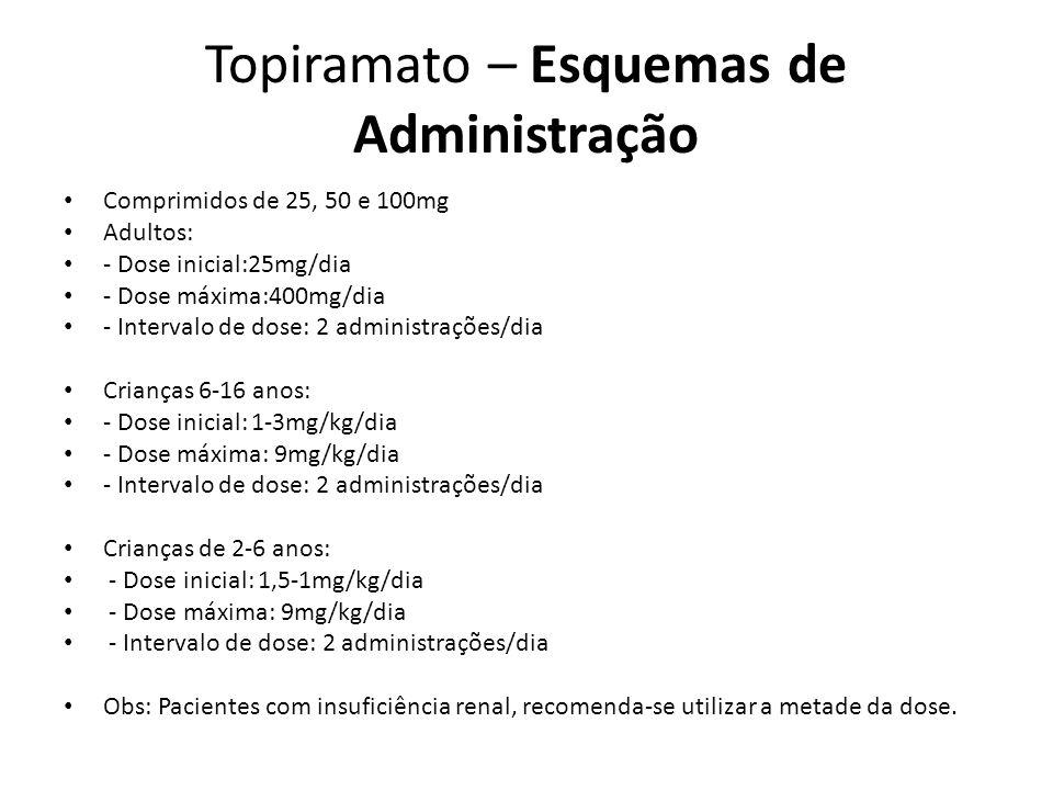 Topiramato – Esquemas de Administração