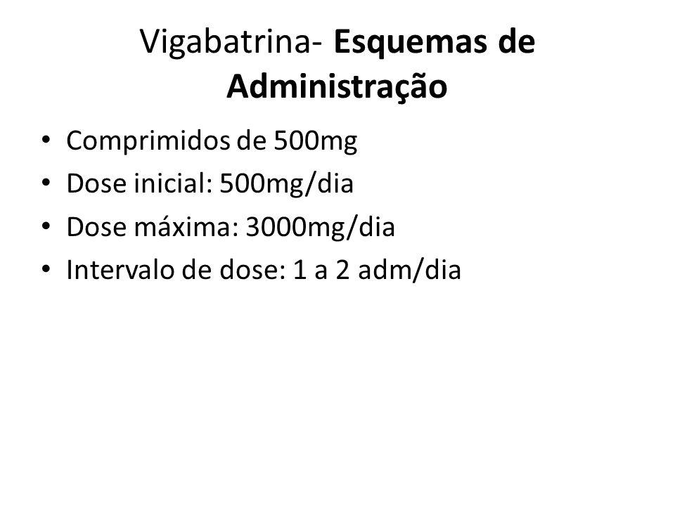 Vigabatrina- Esquemas de Administração
