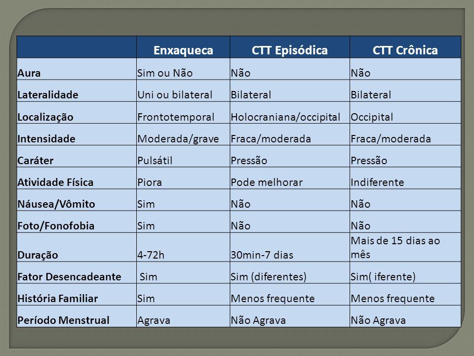 Enxaqueca CTT Episódica CTT Crônica