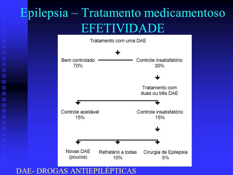 Epilepsia – Tratamento medicamentoso EFETIVIDADE