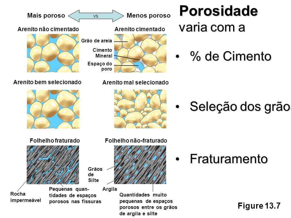 Porosidade varia com a % de Cimento Seleção dos grãos Fraturamento