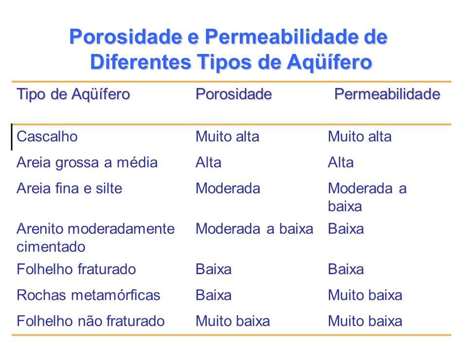 Porosidade e Permeabilidade de Diferentes Tipos de Aqüífero