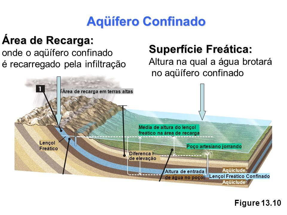 Aqüífero Confinado Área de Recarga: Superfície Freática: