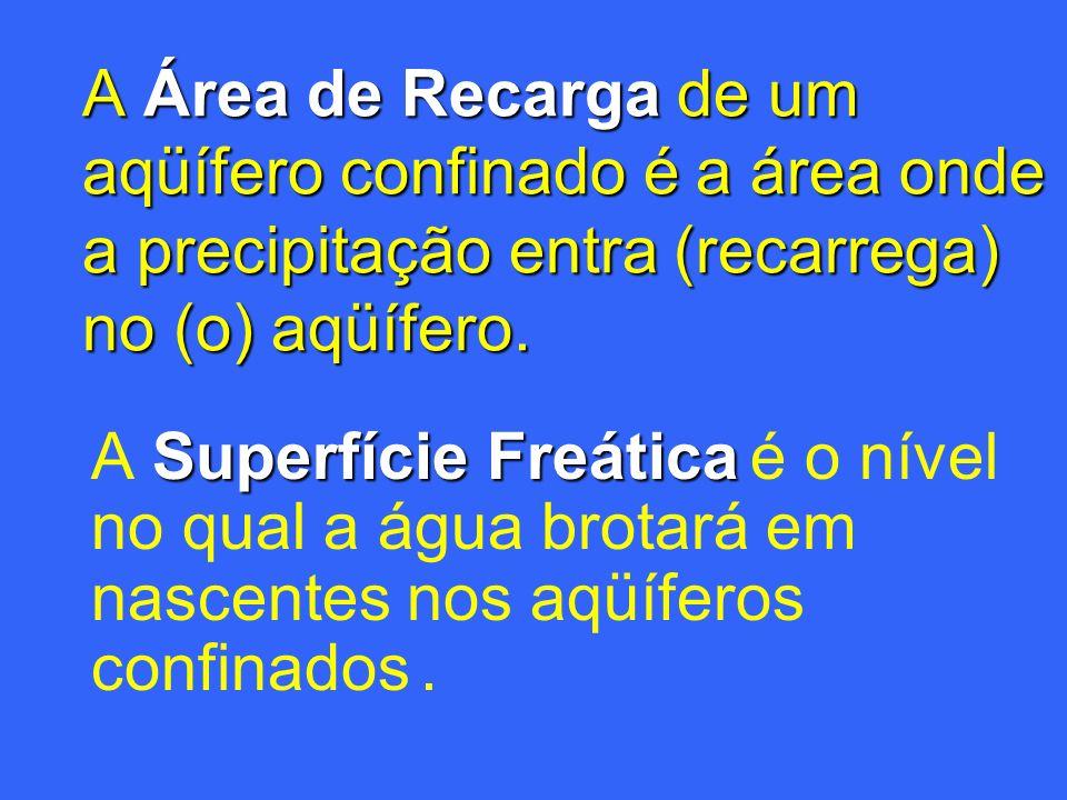 A Área de Recarga de um aqüífero confinado é a área onde a precipitação entra (recarrega) no (o) aqüífero.