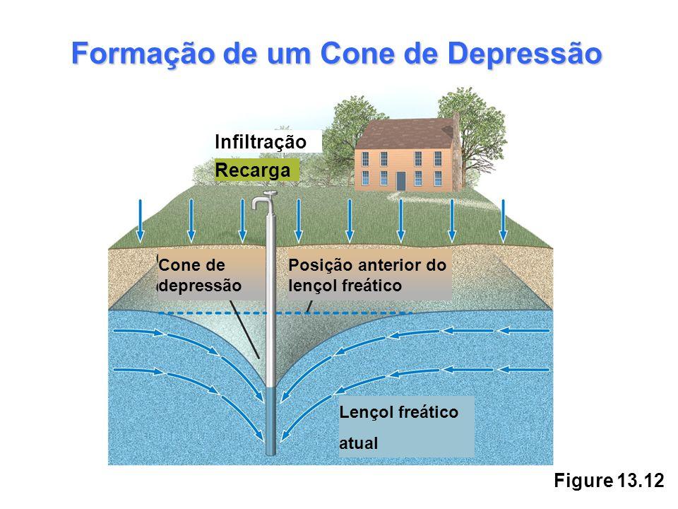 Formação de um Cone de Depressão