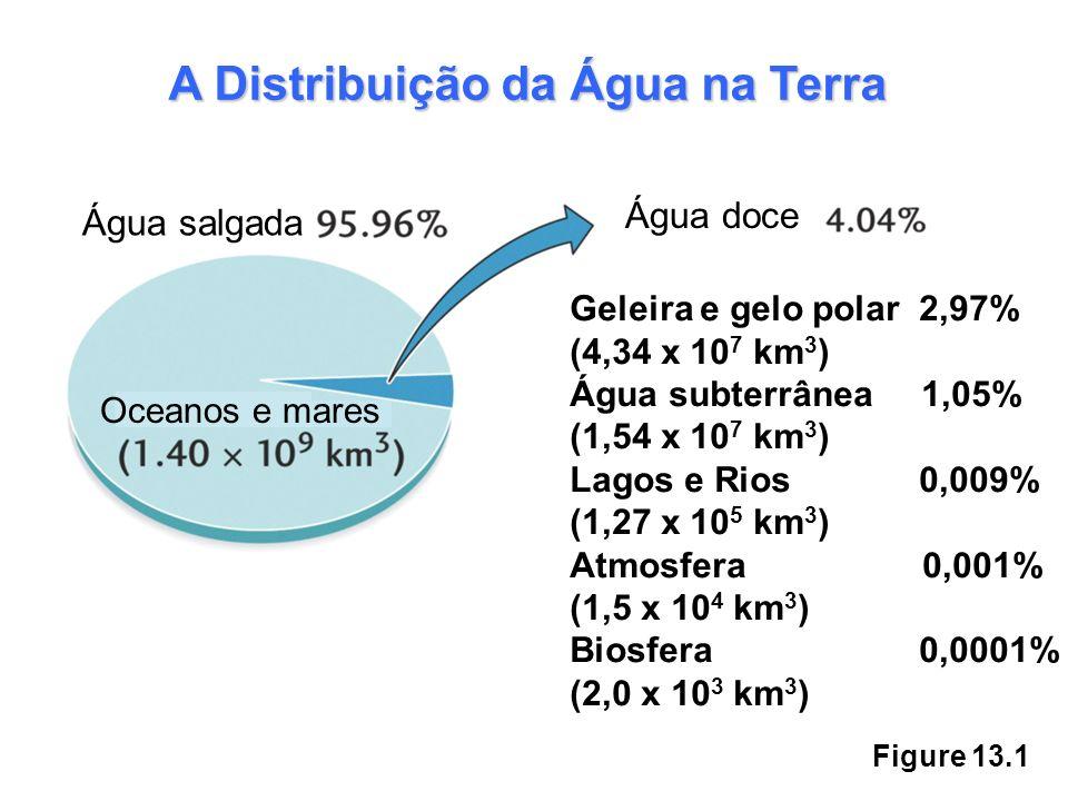 A Distribuição da Água na Terra