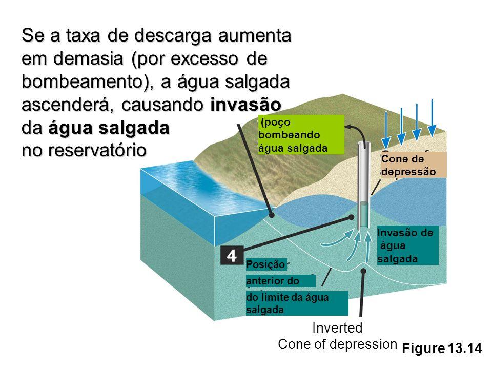 Se a taxa de descarga aumenta em demasia (por excesso de bombeamento), a água salgada ascenderá, causando invasão da água salgada