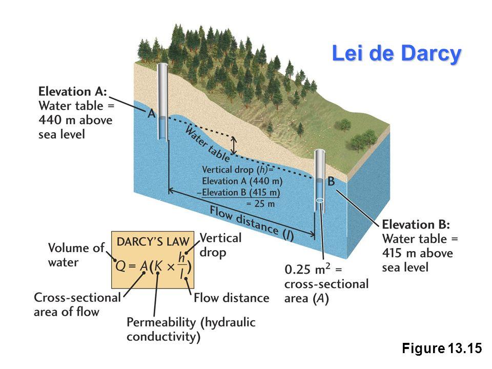 Lei de Darcy Figure 13.15