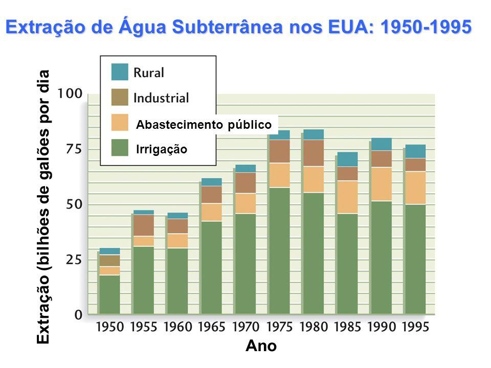 Extração de Água Subterrânea nos EUA: 1950-1995