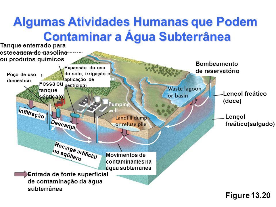 Contaminar a Água Subterrânea