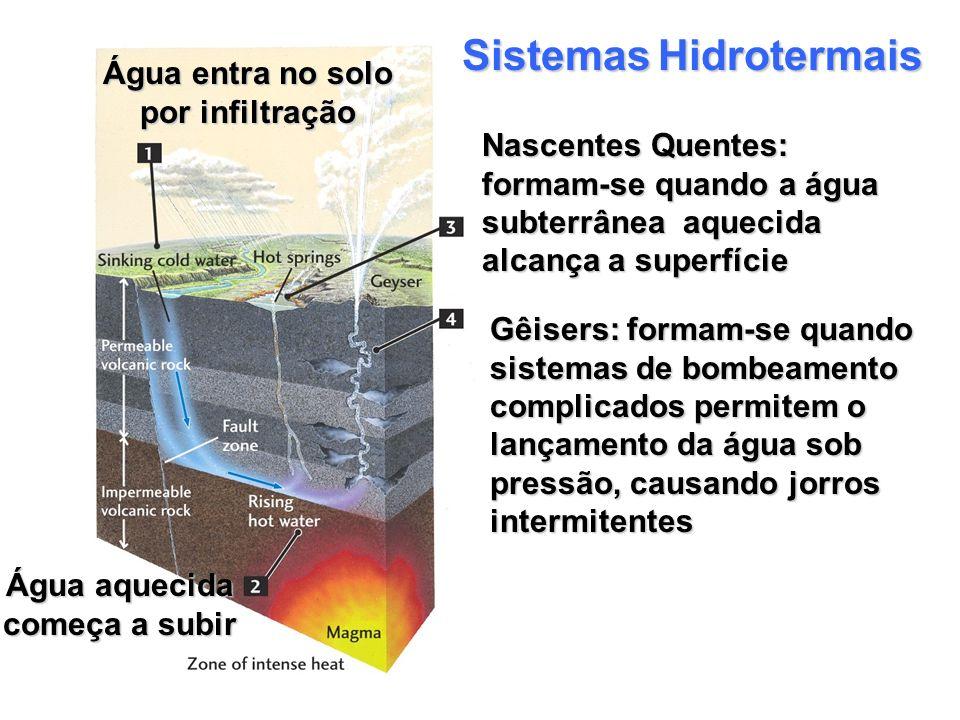 Água entra no solo por infiltração Água aquecida começa a subir