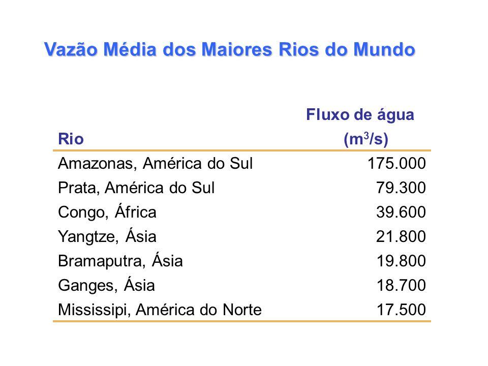 Vazão Média dos Maiores Rios do Mundo