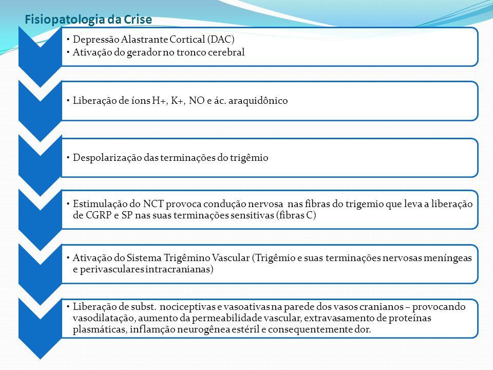 Fisiopatologia da Crise