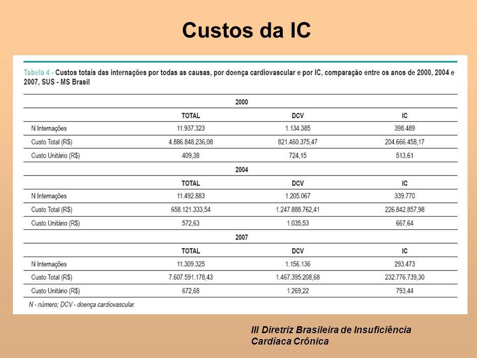 Custos da IC III Diretriz Brasileira de Insuficiência Cardíaca Crônica