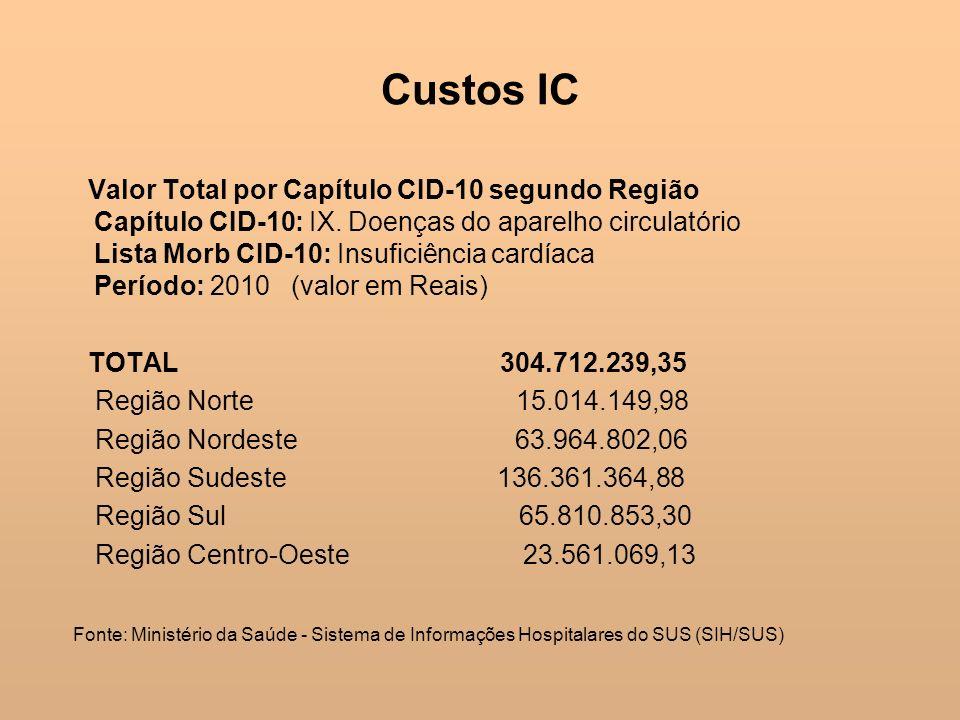 Custos IC