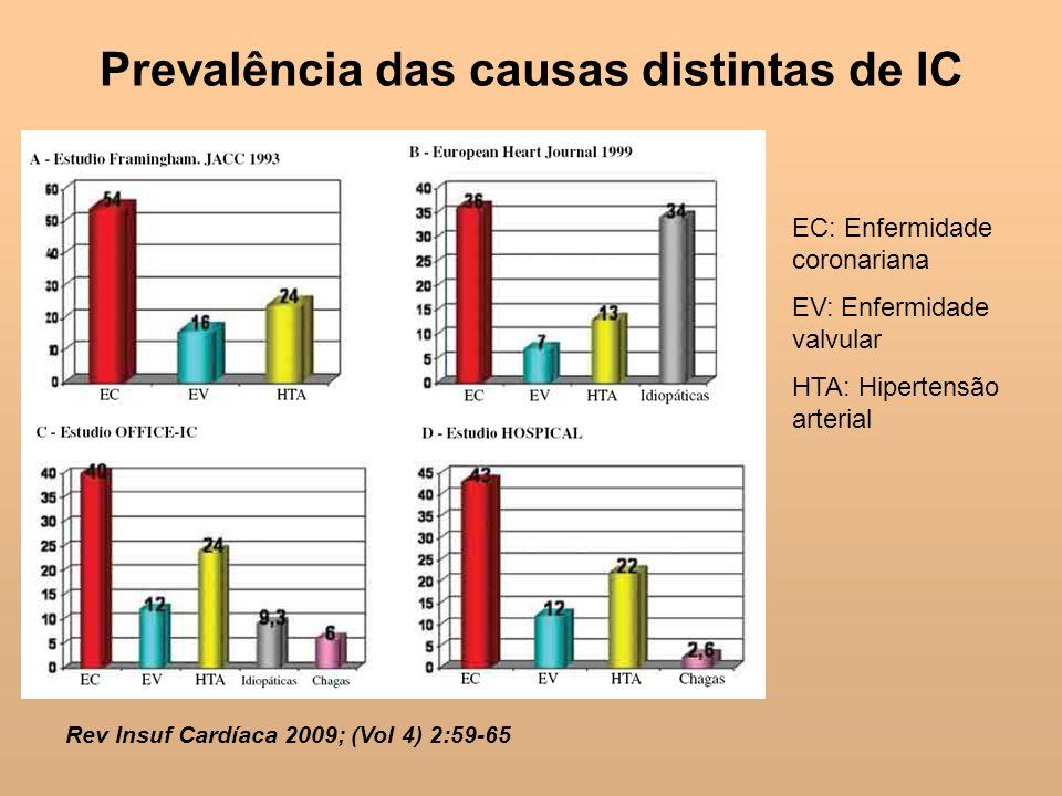 Prevalência das causas distintas de IC