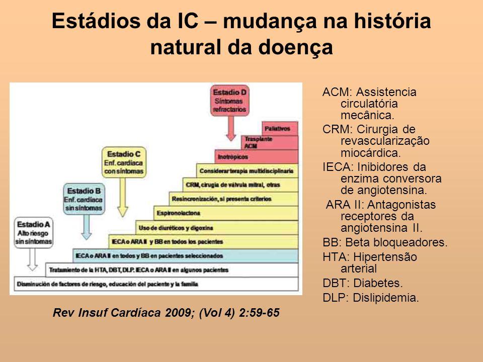 Estádios da IC – mudança na história natural da doença