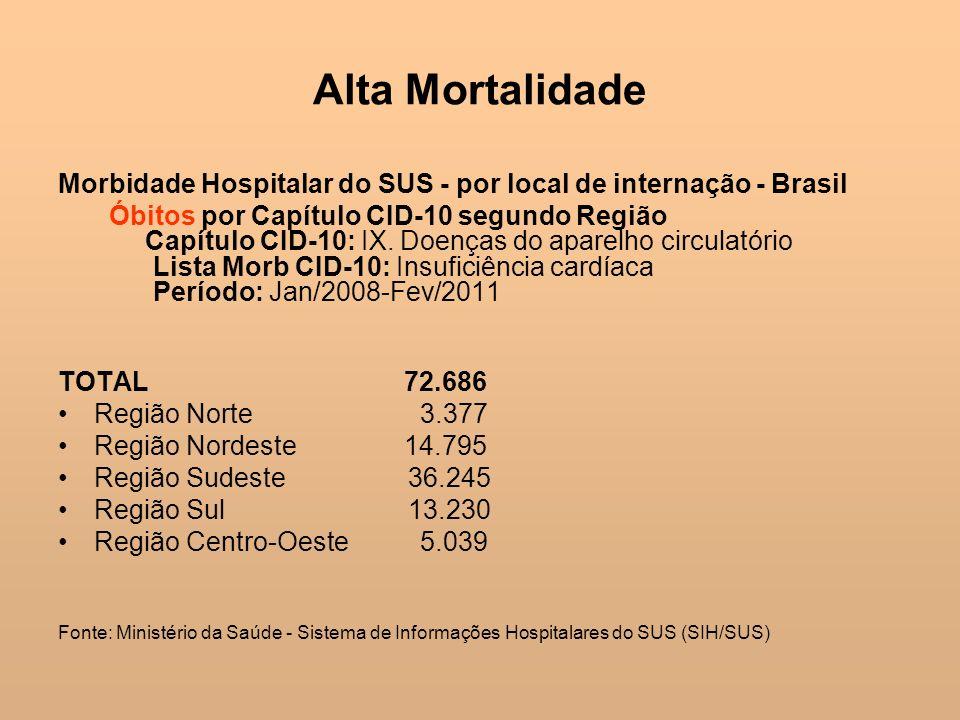 Alta MortalidadeMorbidade Hospitalar do SUS - por local de internação - Brasil.