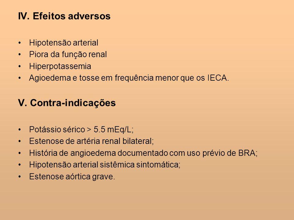IV. Efeitos adversos V. Contra-indicações Hipotensão arterial