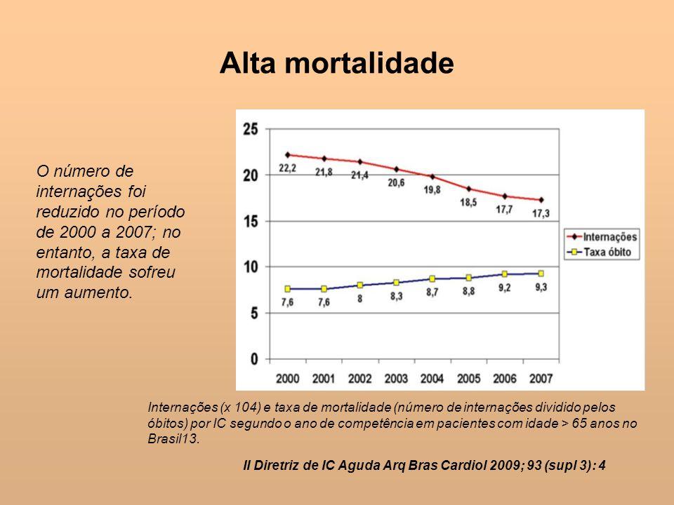 Alta mortalidadeO número de internações foi reduzido no período de 2000 a 2007; no entanto, a taxa de mortalidade sofreu um aumento.