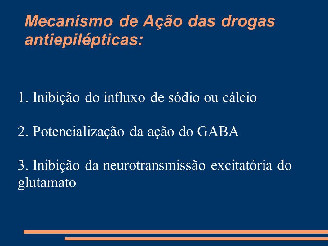 Mecanismo de Ação das drogas antiepilépticas: