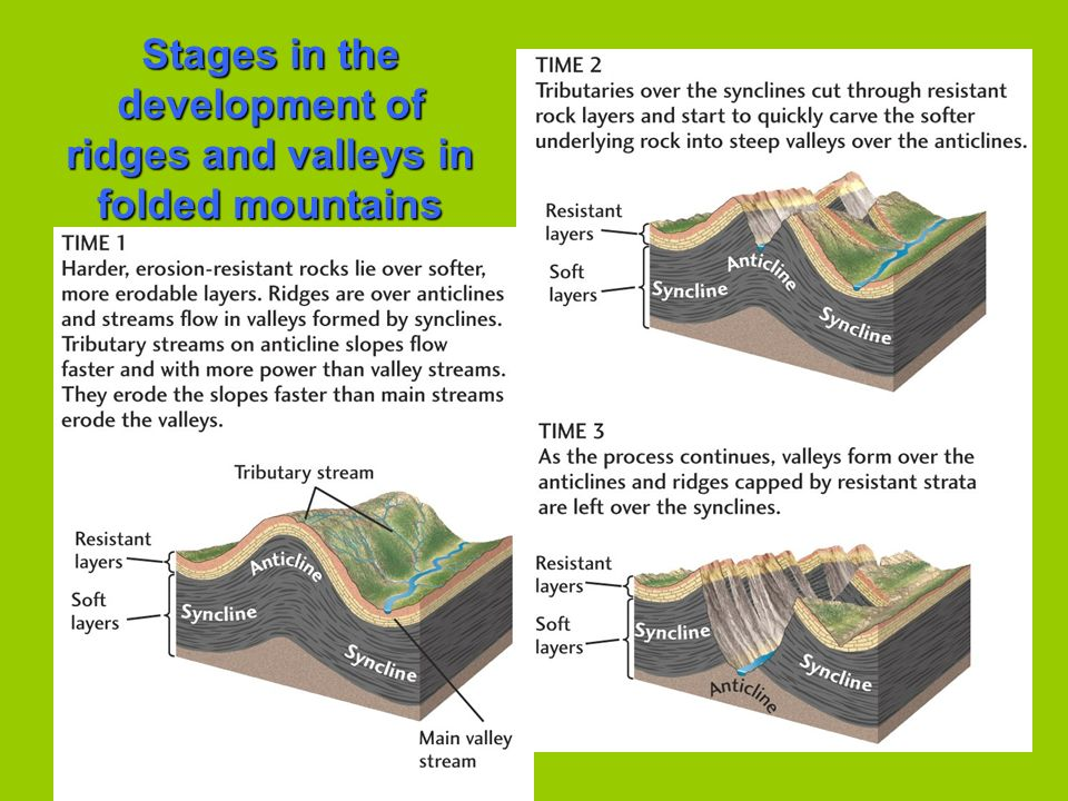 Stages in the development of ridges and valleys in folded mountains