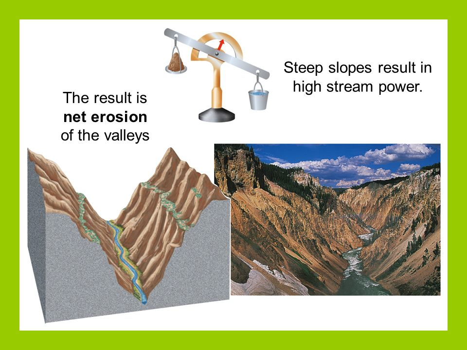 Steep slopes result in high stream power.