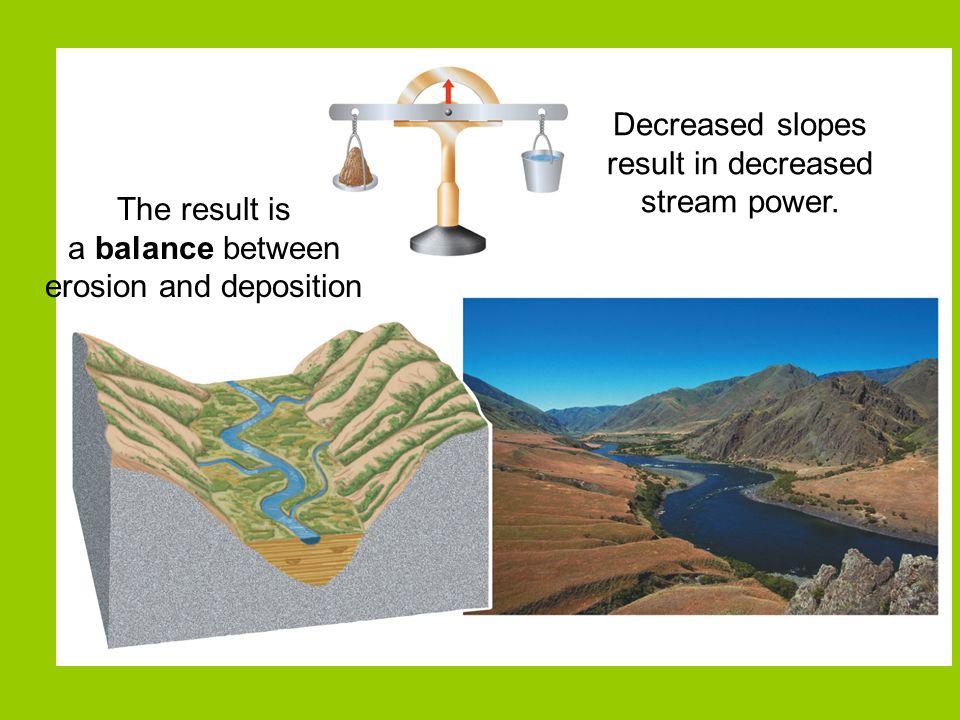 Decreased slopes result in decreased stream power.