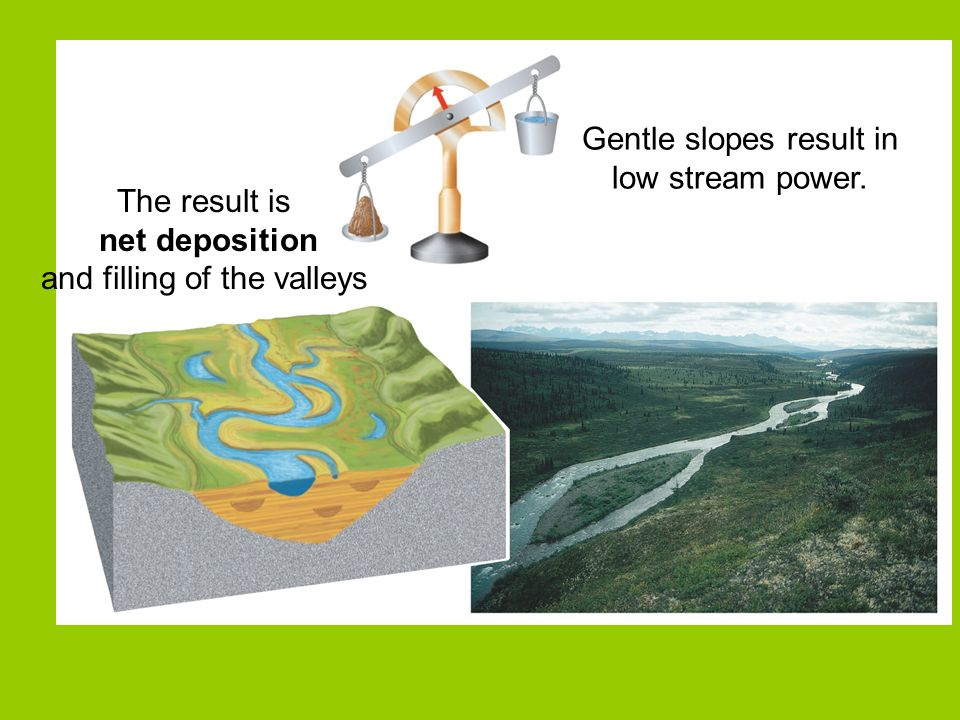 Gentle slopes result in low stream power.