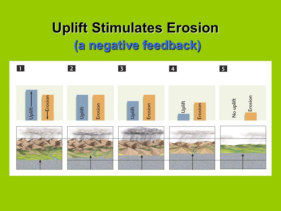 Uplift Stimulates Erosion