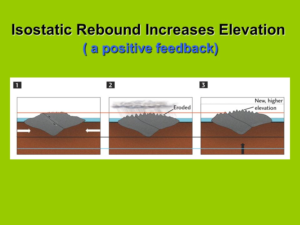 Isostatic Rebound Increases Elevation