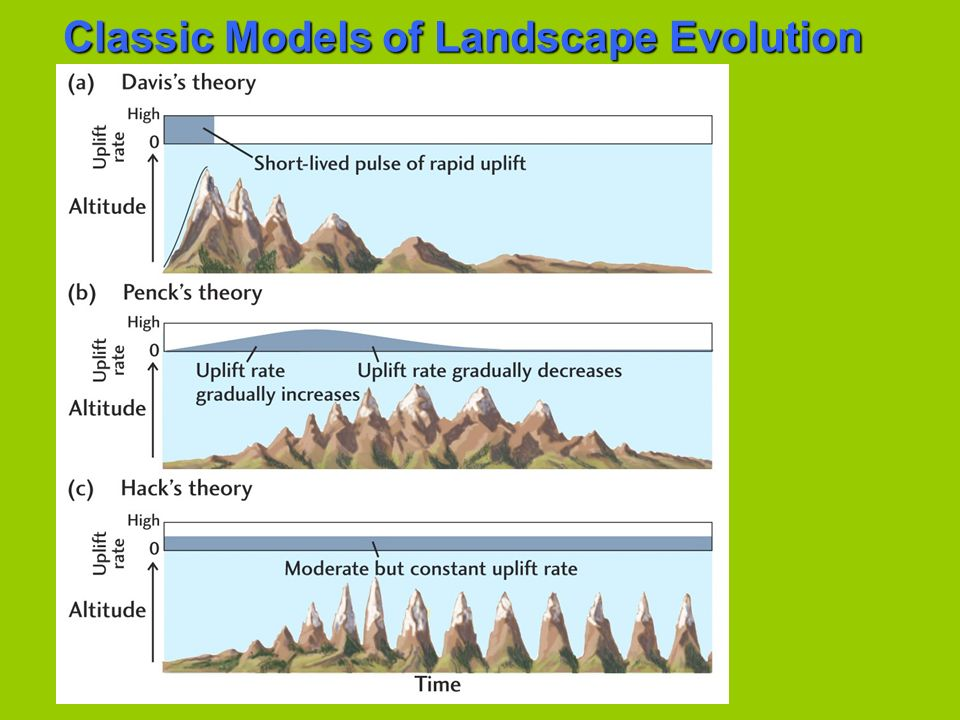Classic Models of Landscape Evolution