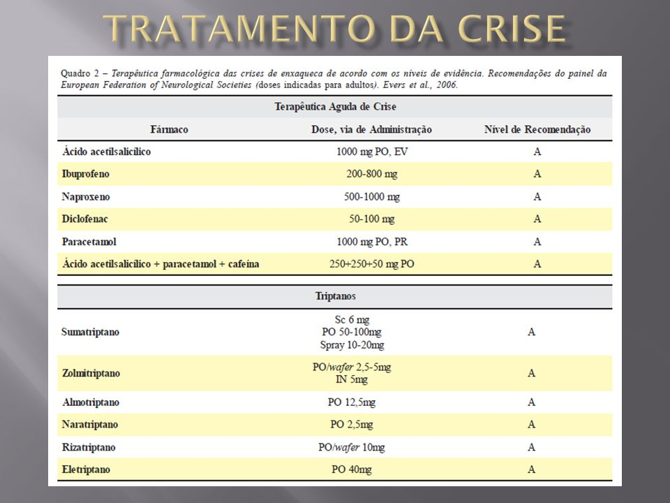 Tratamento da Crise