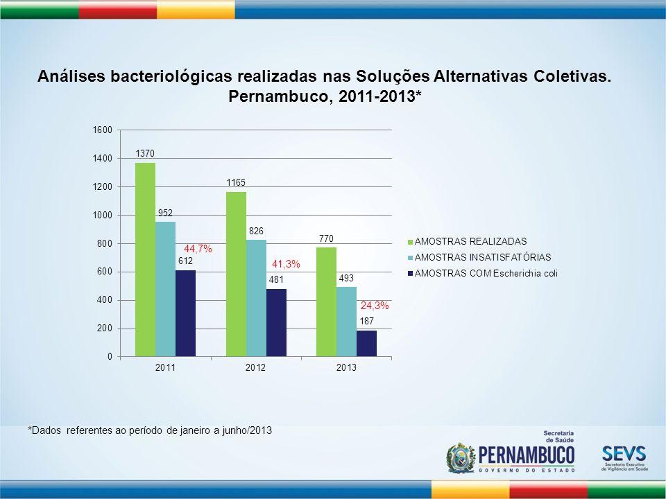Análises bacteriológicas realizadas nas Soluções Alternativas Coletivas. Pernambuco, 2011-2013*