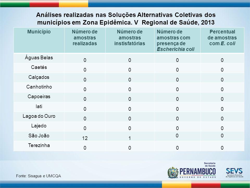 Número de amostras realizadas Número de amostras instisfatórias