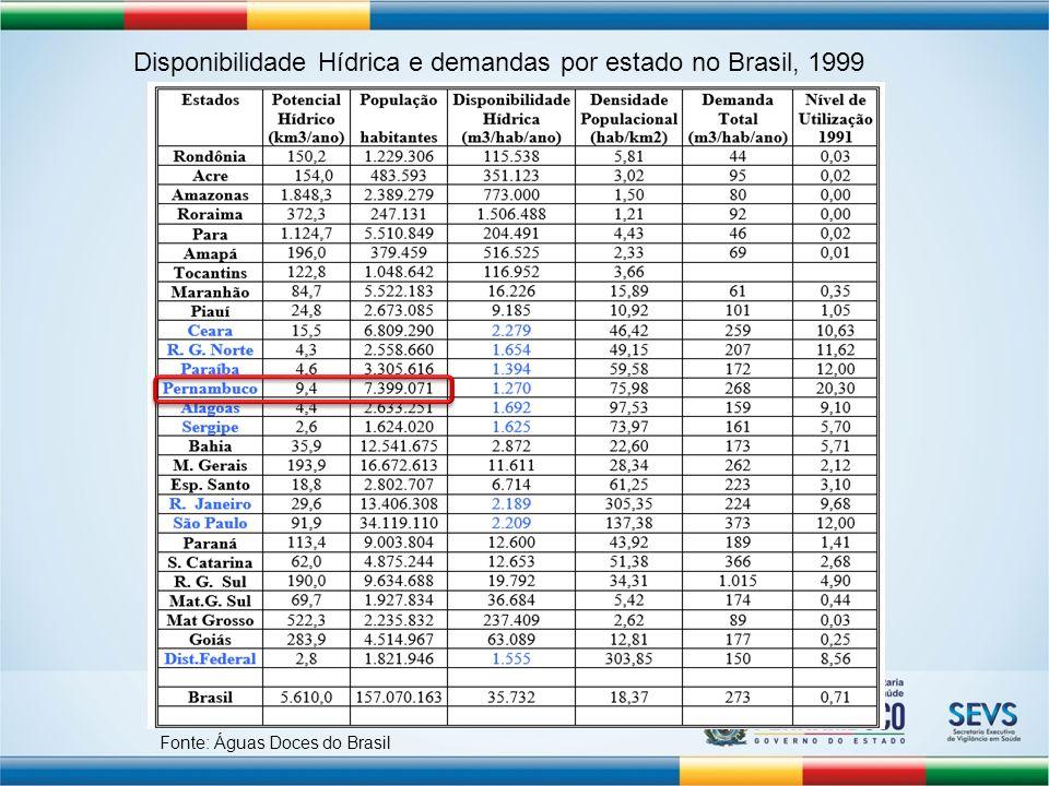 Disponibilidade Hídrica e demandas por estado no Brasil, 1999