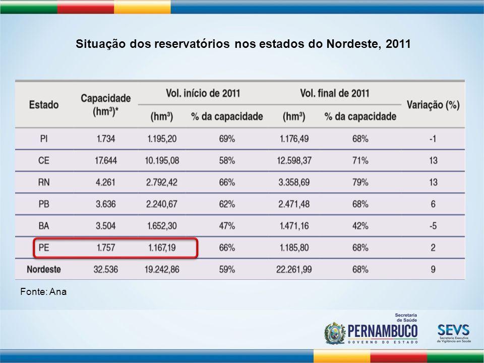 Situação dos reservatórios nos estados do Nordeste, 2011