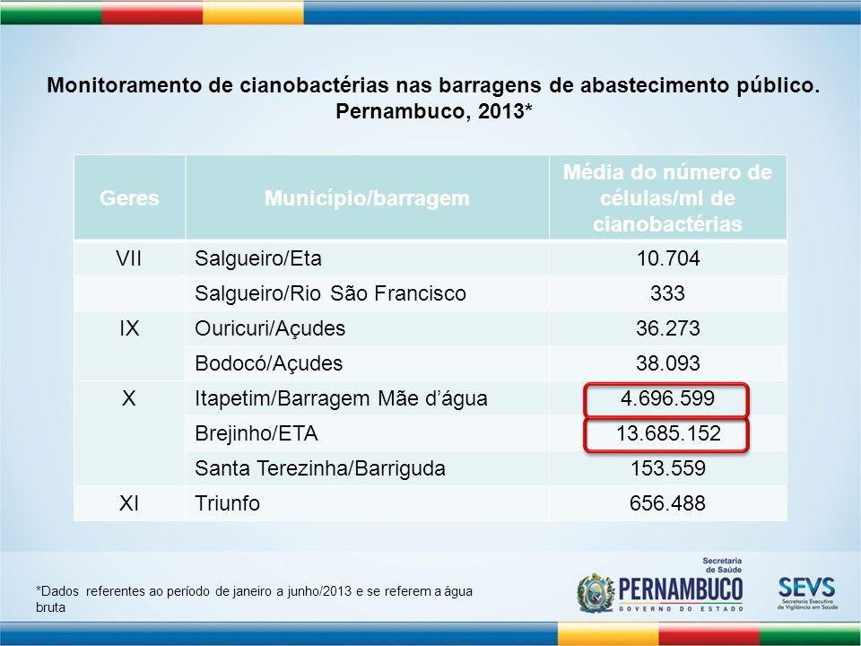 Média do número de células/ml de cianobactérias